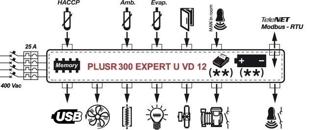 plusr 300 expert u vd